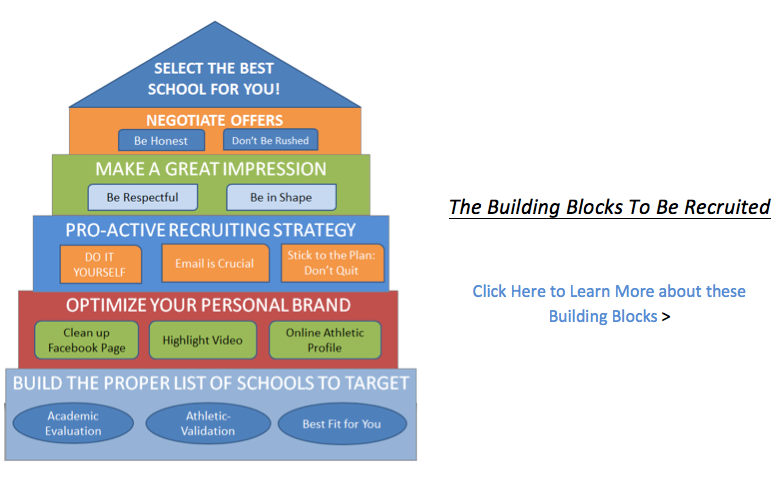 Be Recruited Building Blocks